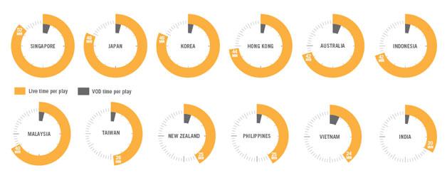 Mobile video consumption. The latest statistics. | Digital Tsunami
